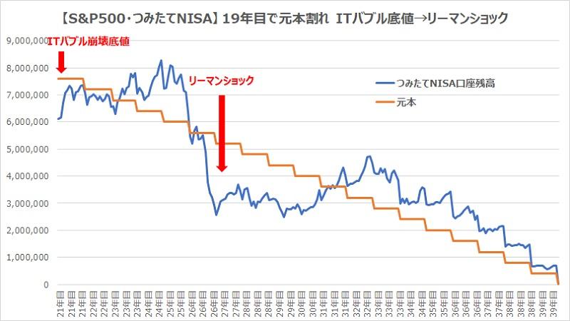 つみたてNISA19年目でITバブル崩壊リーマンショックグラフ