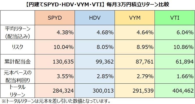 SPYD・HDV・VYM・VTI毎月3万円積立リターン比較