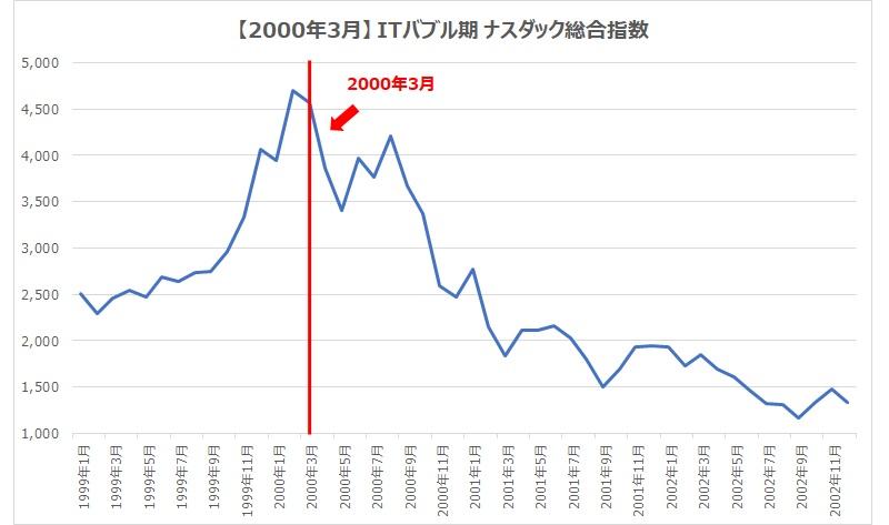 2000.3ナスダック総合指数