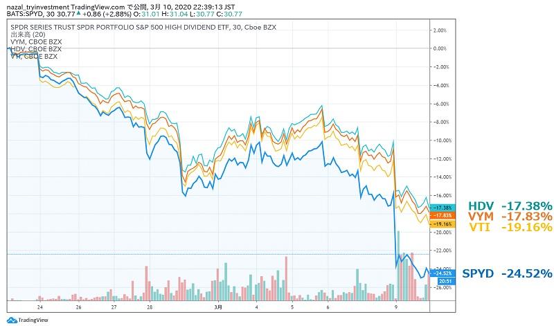 SPYD・HDV・VYM・VTI直近3週間チャート比較