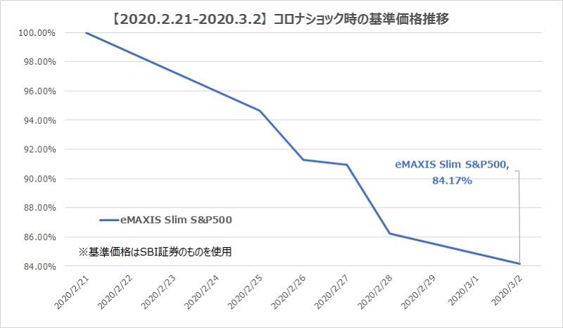 emaxisslimS&P500チャート