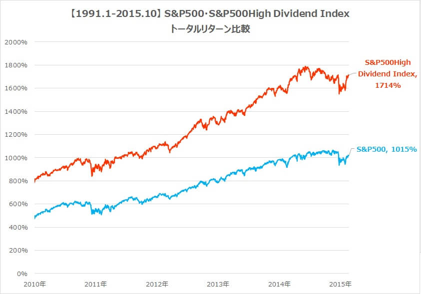 SPYD・S&P500トータルリターン比較25年2