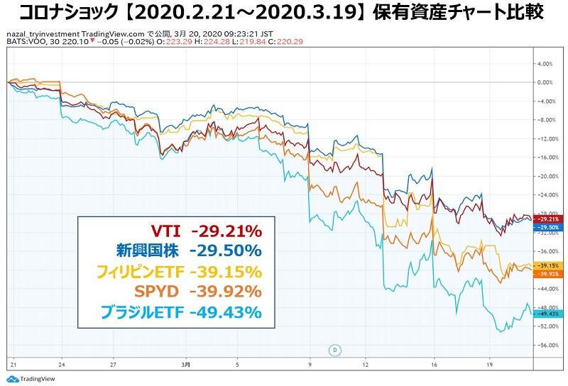 保有資産チャート比較