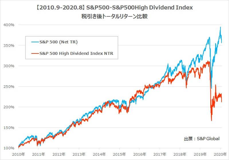 SPYD・S&P500トータルリターン比較10年税引き後