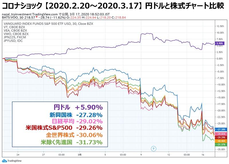 円ドルと株式チャート比較