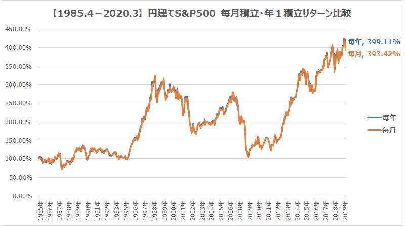 1990.4-2020.3S&P500毎月毎年積立グラフ