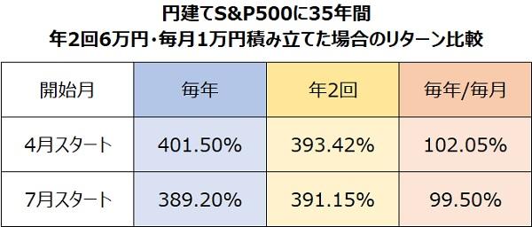 円建てS&P500に35年間半年6万円毎月1万円積み立てた場合のリターン比較