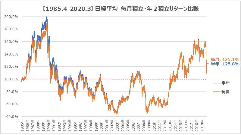 1985.4-2020.3日経平均毎月半年積立グラフ
