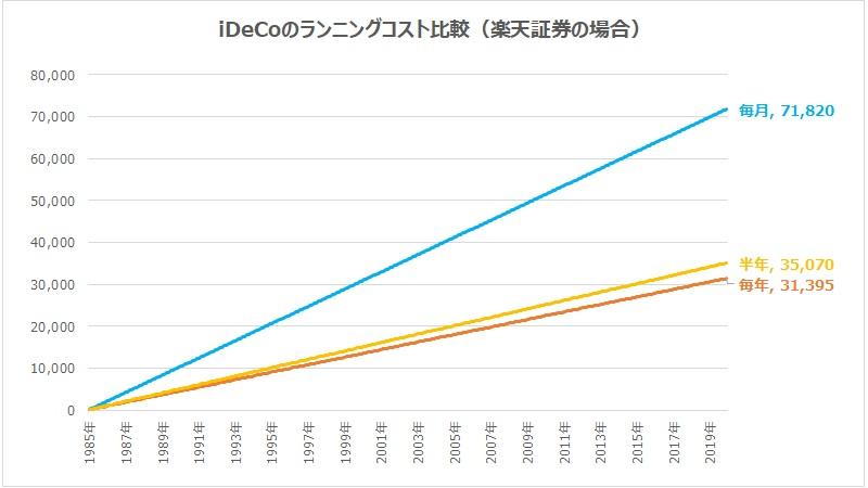 iDeCoのランニングコスト