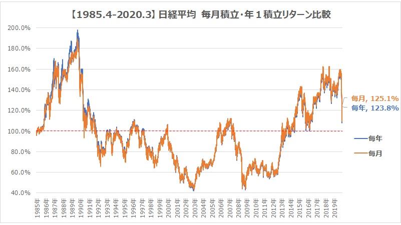 1985.4-2020.3日経平均毎月毎年積立グラフ