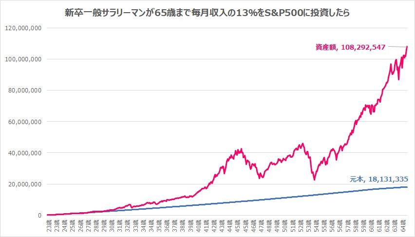 新卒から65歳まで月収の13%をS&P500へ投資したら