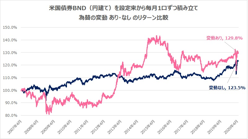 米国債券円建てBNDを設定来から毎月1口ずつ積み立てる為替変動ない場合