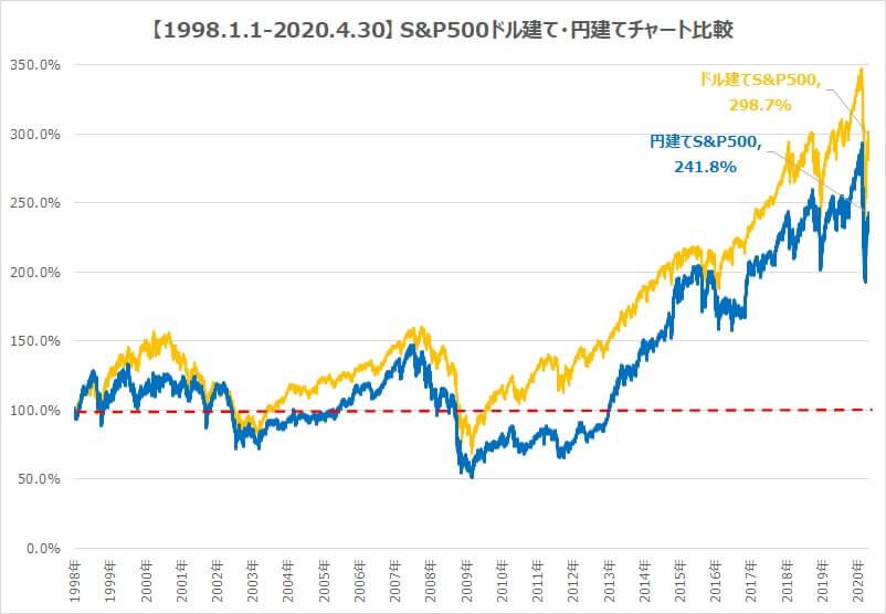 S&P500ドル建て・円建てチャート比較3