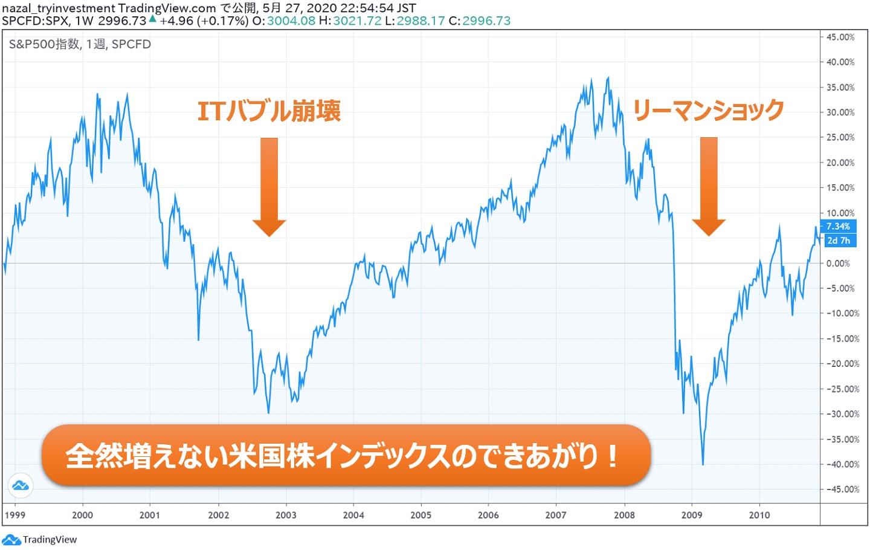 米国株インデックス都合の良い10年都合の悪い10年4