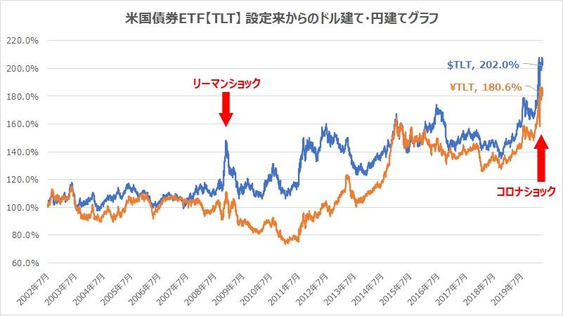 米国債券TLT設定来からのドル建て・円建てグラフ
