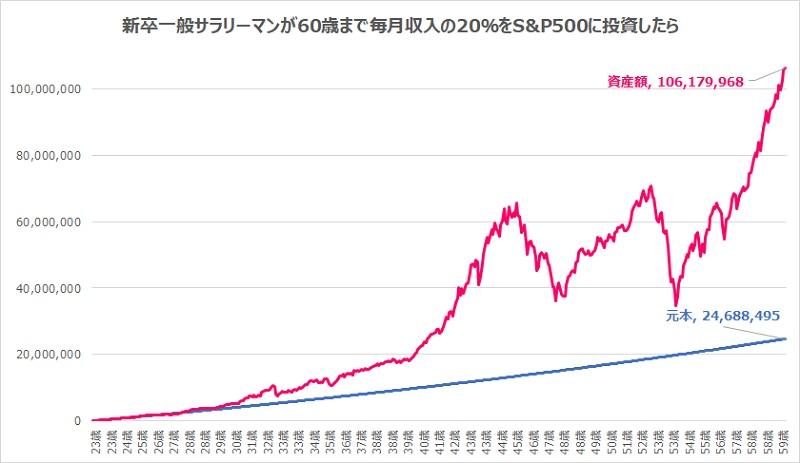 新卒から60歳まで月収の20%をS&P500へ投資したら
