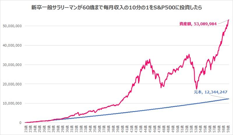 新卒から60歳まで月収の10分の1を米国株インデックスS&P500へ投資したら