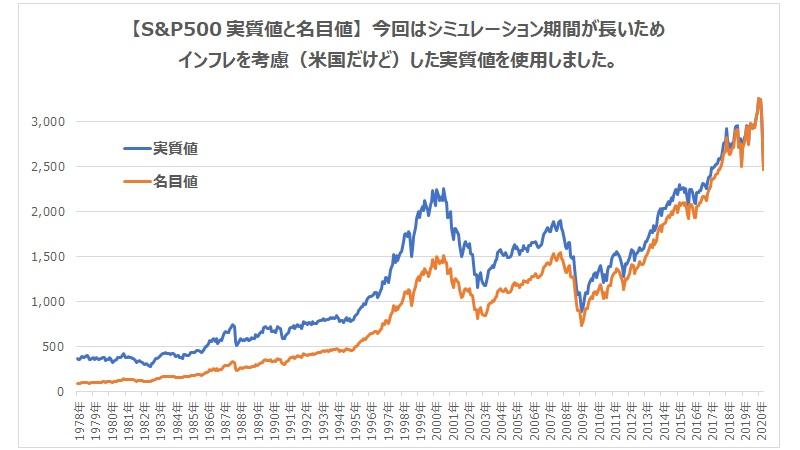 米国株インデックス
