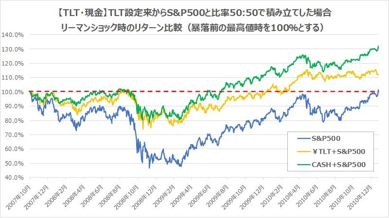 現金TLT、設定来からS&P500と半々で積み立てた場合のリーマンショックリターン比較