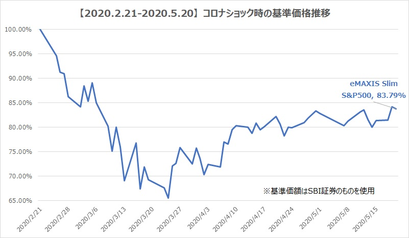 5.20_S&P500チャート