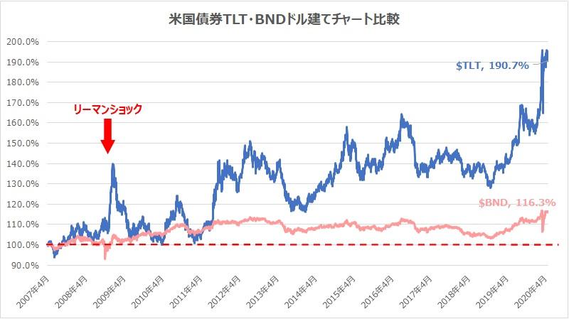 米国債券TLT・BNDドル建てチャート比較