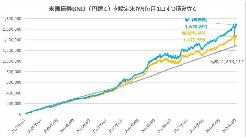 米国債券円建てBNDを設定来から毎月1口ずつ積み立てる