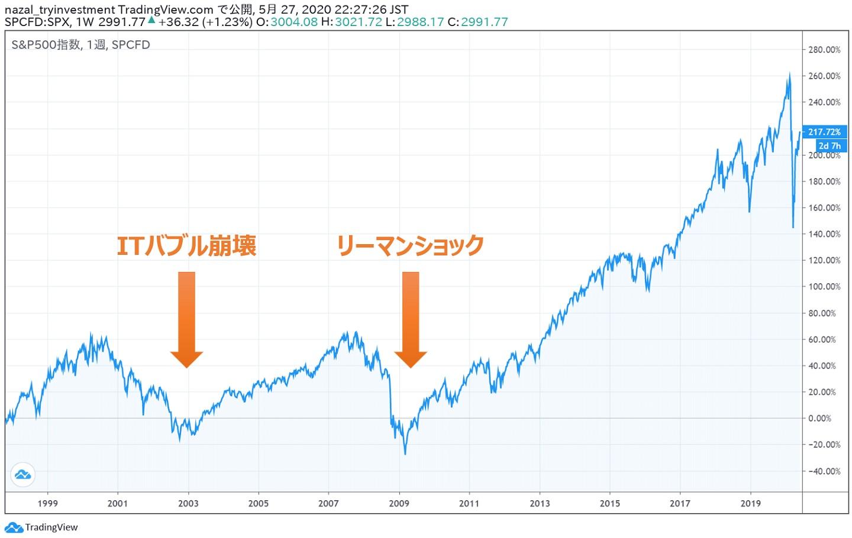 米国株インデックス都合の良い10年都合の悪い10年6
