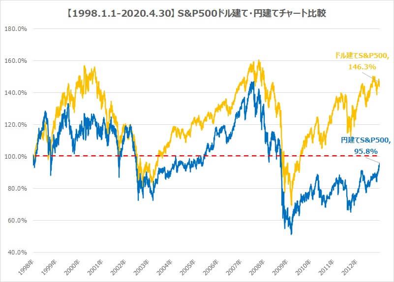 S&P500ドル建て・円建てチャート比較2