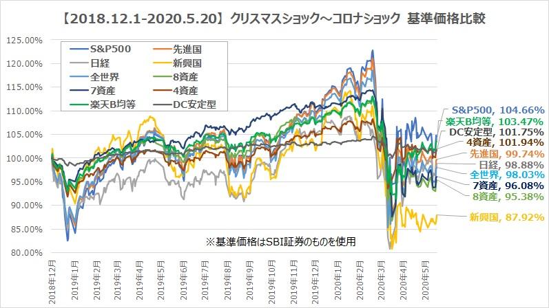 5.20クリスマスショック~コロナショックつみたてNISA銘柄価格推移比較