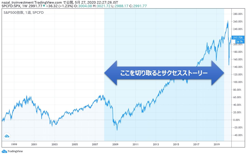 米国株インデックス都合の良い10年都合の悪い10年2