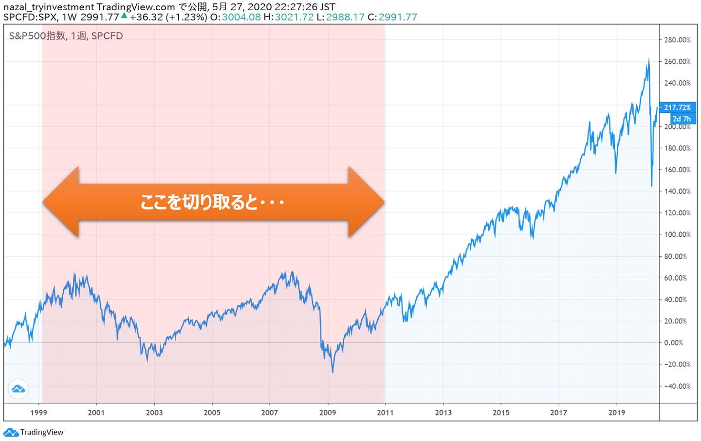 米国株インデックス都合の良い10年都合の悪い10年3