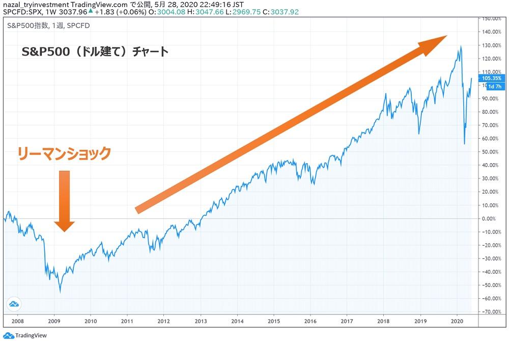 S&P500ドル建てチャート
