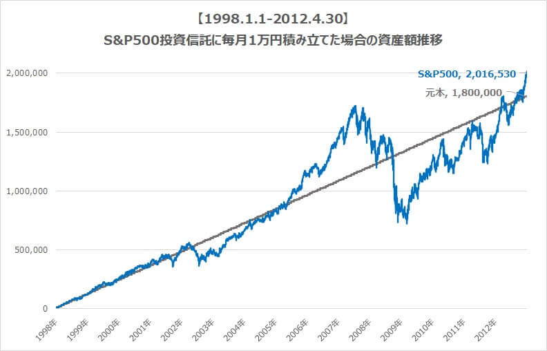 S&P500毎月1万円積み立て場合の資産額推移