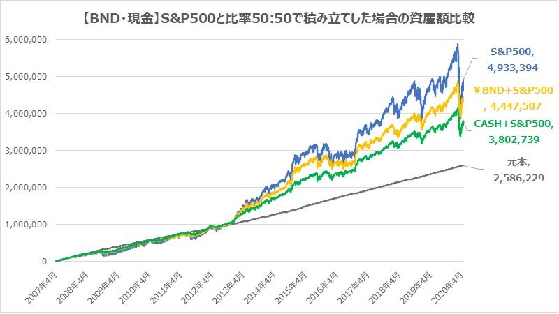 BND・現金・S&P500と比率50対50で積み立てした場合の資産額比較