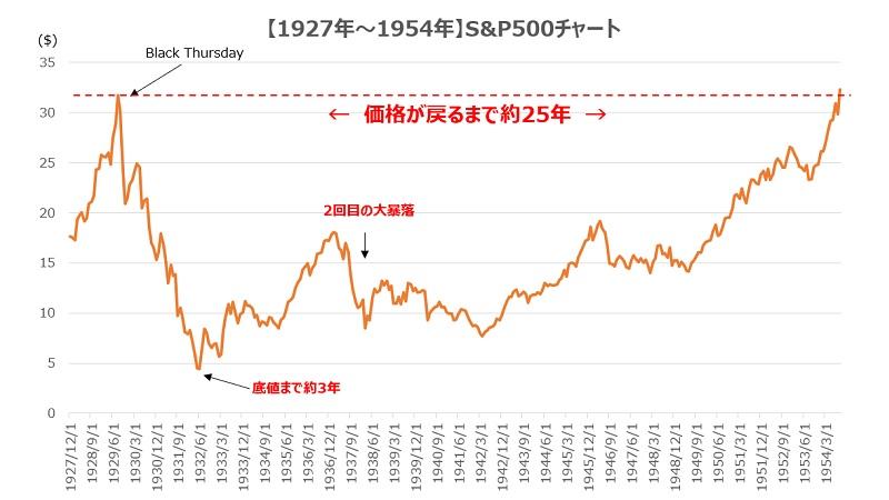 世界大恐慌S&P500価格推移2