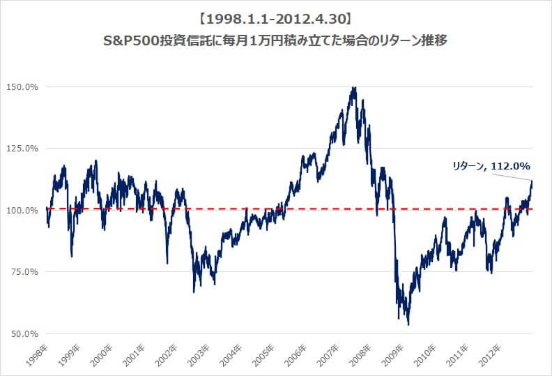 S&P500毎月1万円積み立て場合のリターン推移