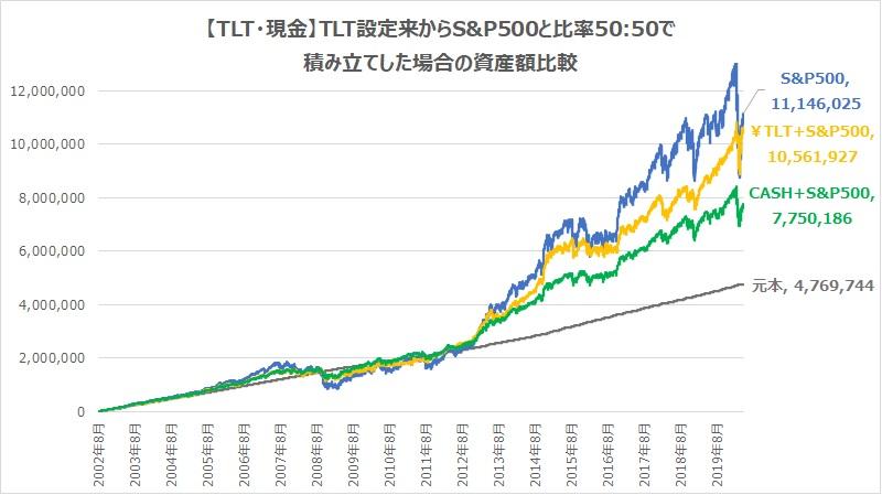 現金TLT、設定来からS&P500と半々で積み立てた場合の資産額推移