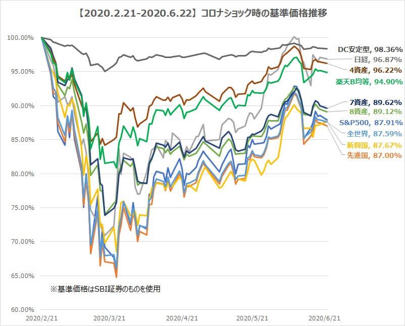 コロナショック時の基準価額推移