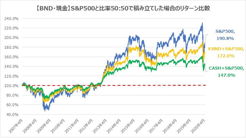 BND・現金・S&P500と比率50対50で積み立てした場合のリターン比較