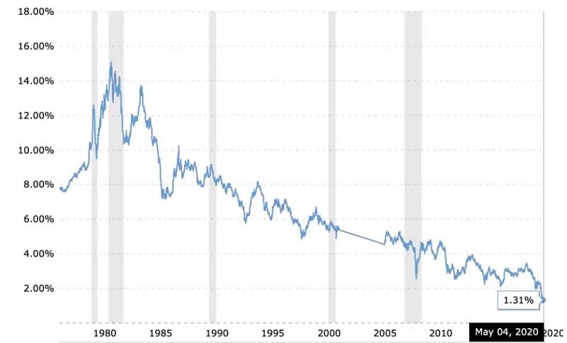 米国30年債金利