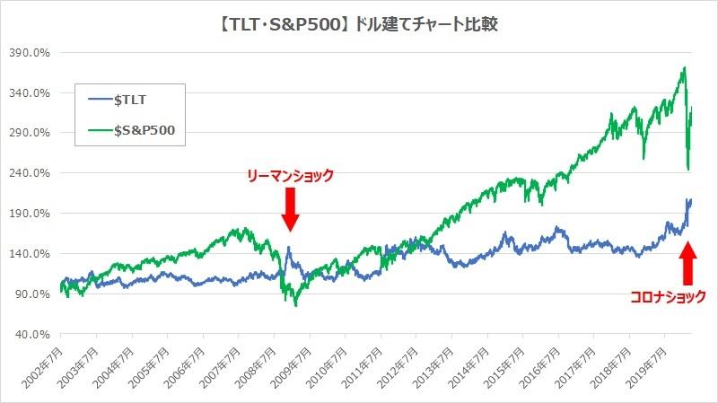 TLTS&P500ドル建てチャート比較