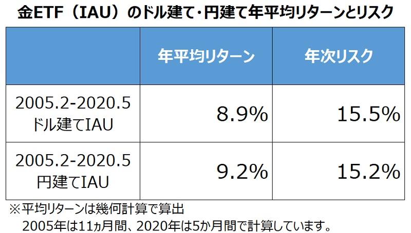 IAUドル建て・円建て年平均リターン・リスク比較