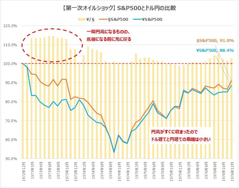 第一次オイルショックS&P500とドル円の比較