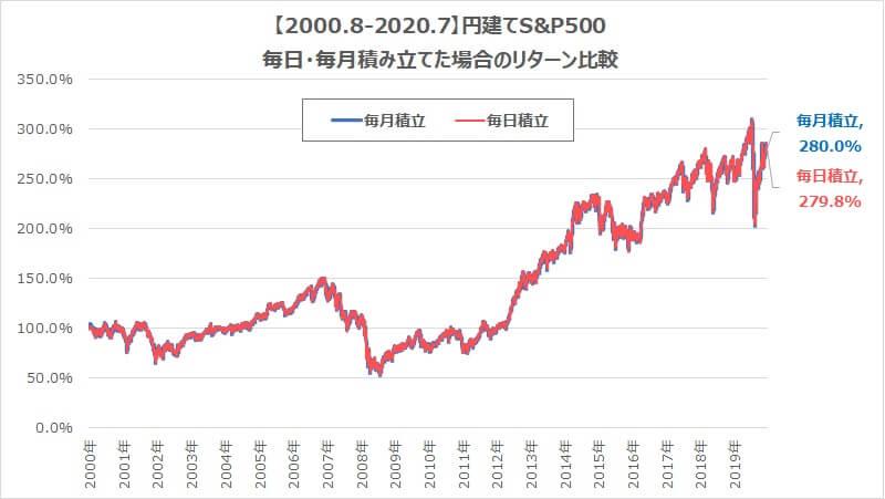 毎日毎月毎年S&P500-2