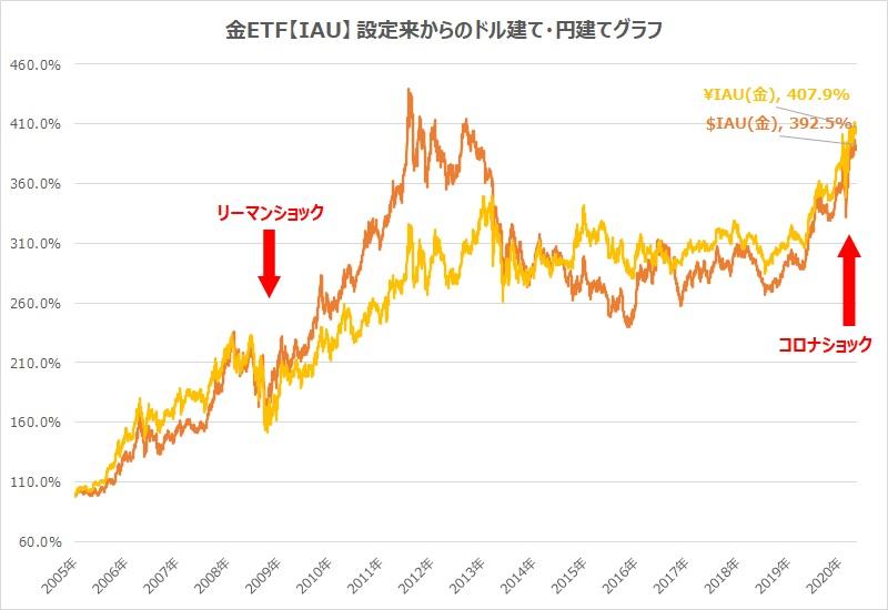 金ETF・IAUチャートドル建て・円建て比較