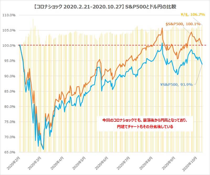 S&P500円建て・ドル建て・ドル円チャート比較