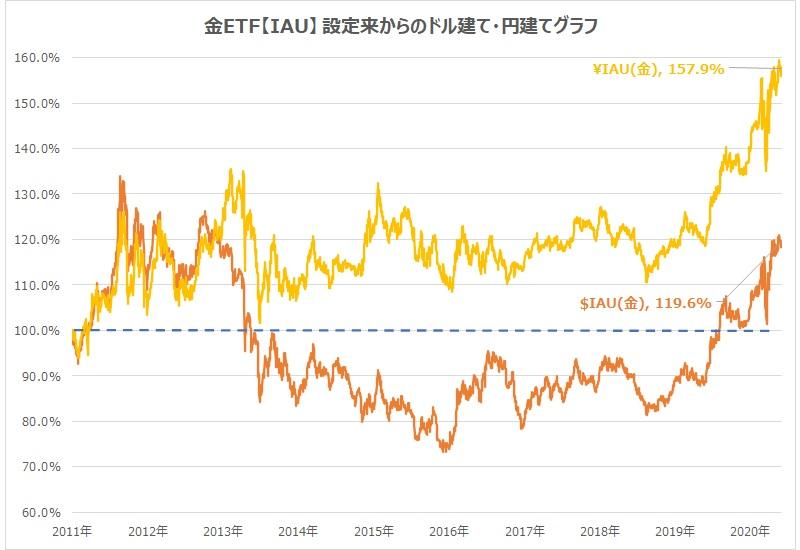 金ETF・IAUドル建て・円建てチャート比較直近10年2