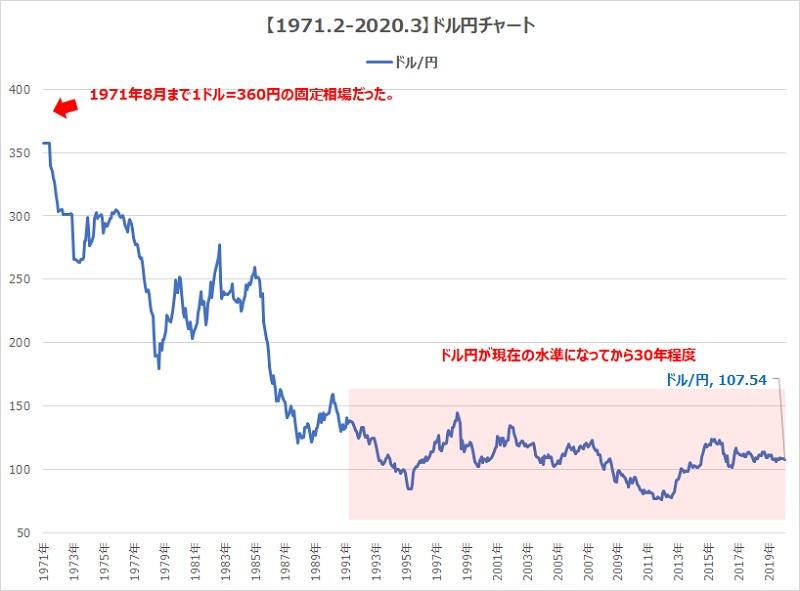 1971-2020ドル円チャート2