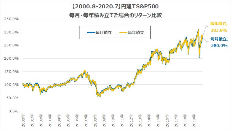 毎日毎月毎年S&P500-3