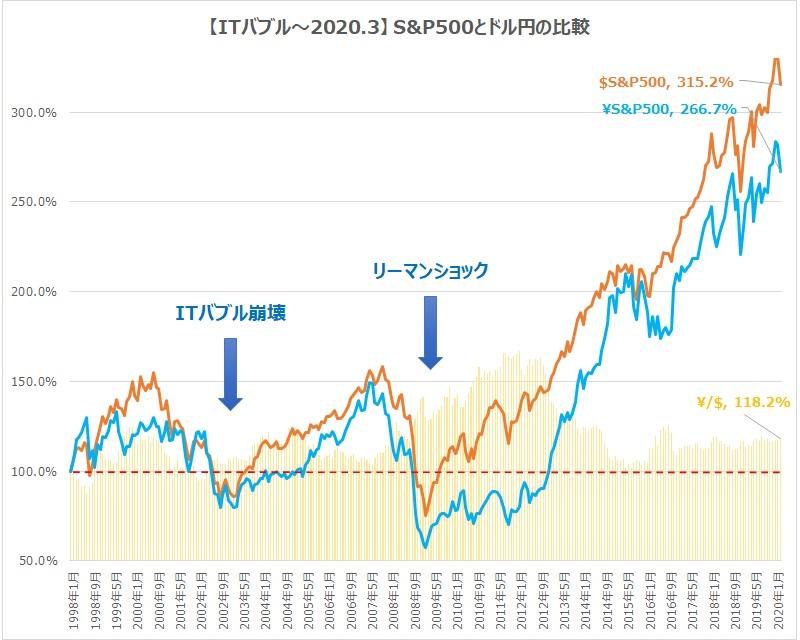 itバブルから現在S&P500とドル円の比較